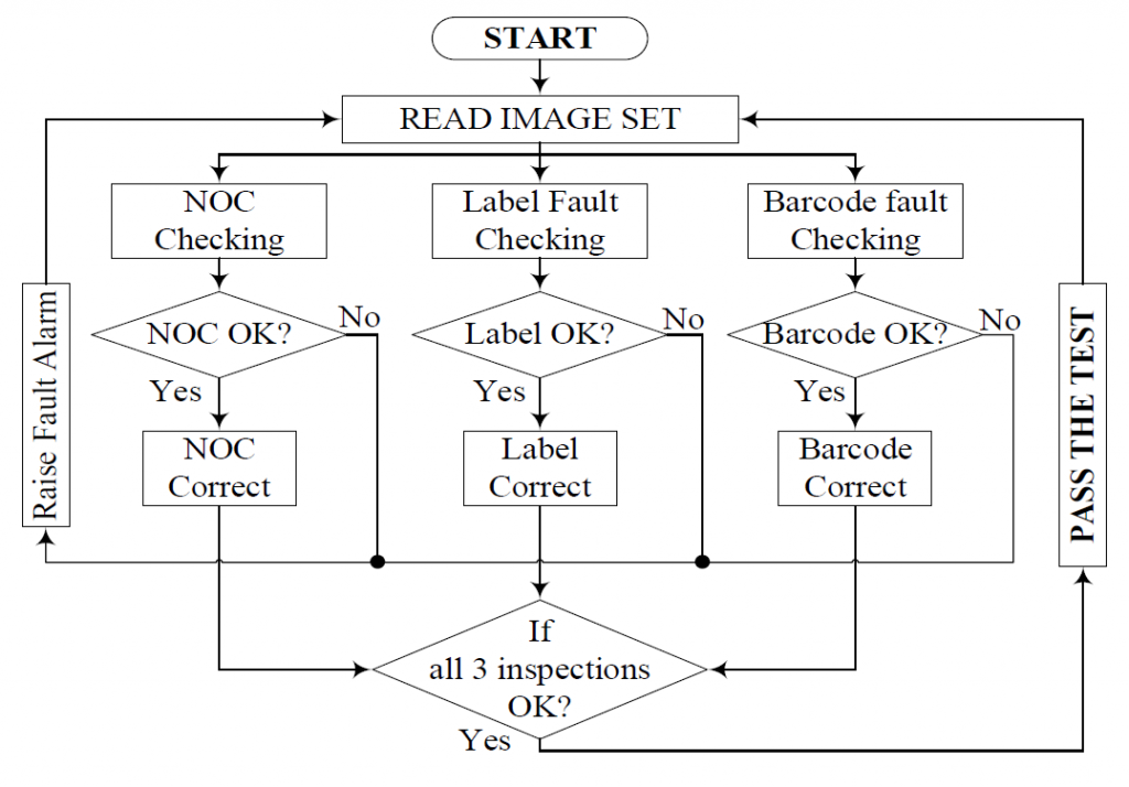 General flowchart of cigarette packet quality control device