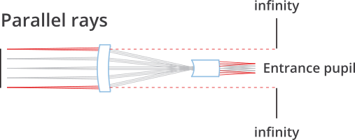 Displays light beams in Telecentric lenses