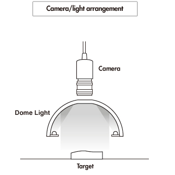How to operate dome lights