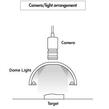 نحوه عملکرد نورهای گنبدی