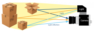 Functional Principle of Time-of-Flight Cameras